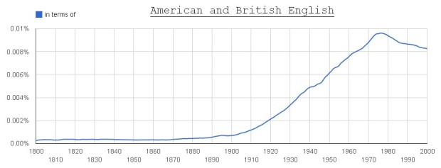 in terms of (American + British English)