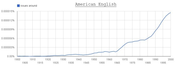 issues around (American English)