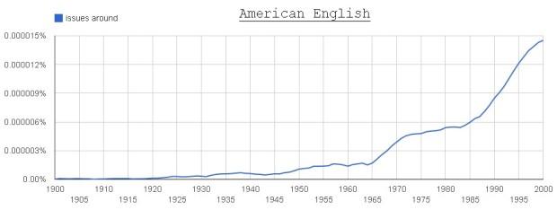 issues around (American English)