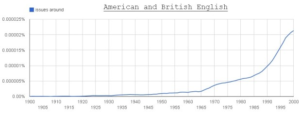 issues around (American + British English)