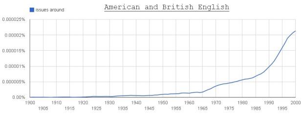 issues around (American + British English)