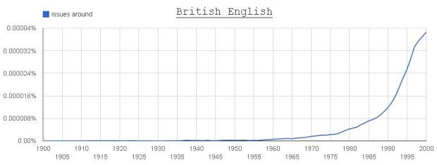 issues around (British English)